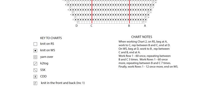 Odora Chart Sample